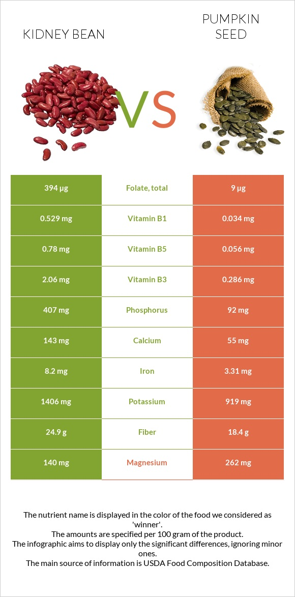 Kidney bean vs Pumpkin seed infographic
