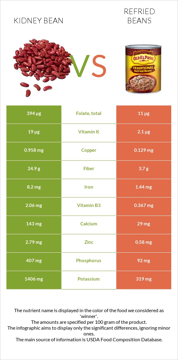 Kidney bean vs Refried beans infographic