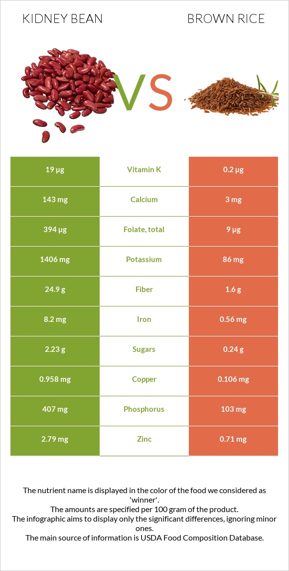 Kidney bean vs Brown rice infographic