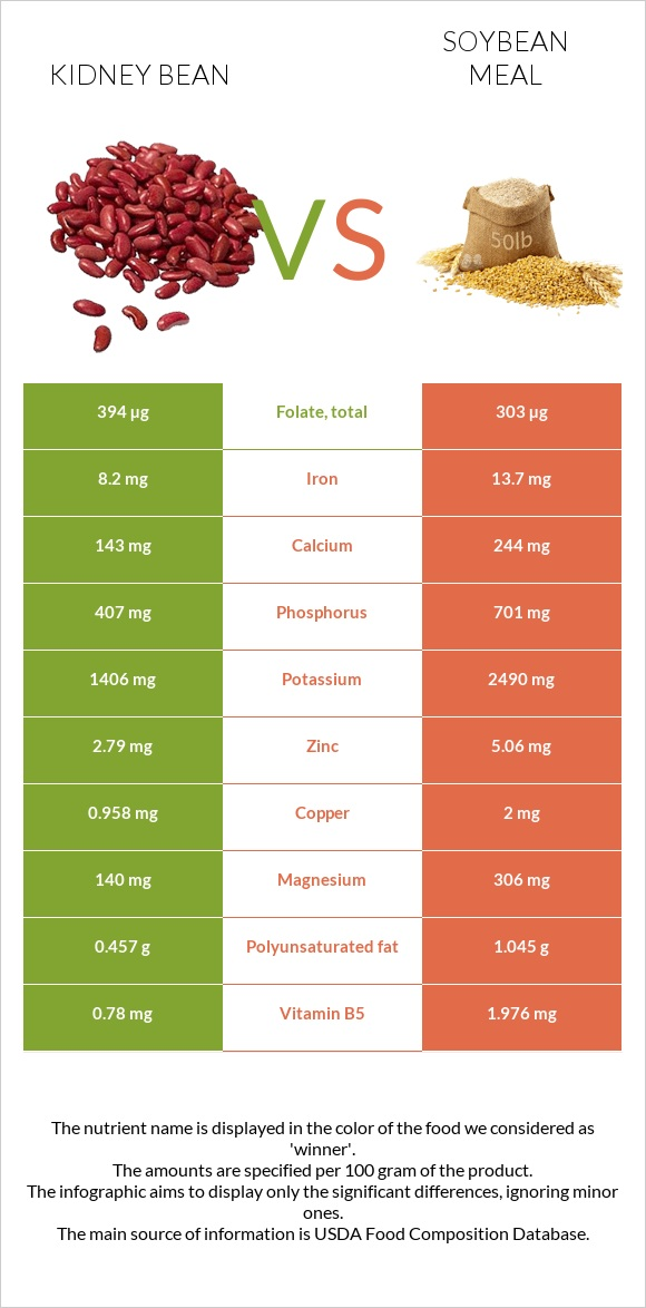 Kidney bean vs Soybean meal infographic