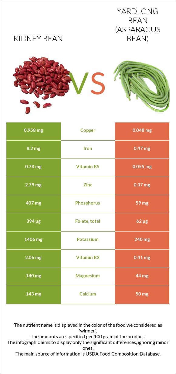 Kidney bean vs Yardlong bean infographic