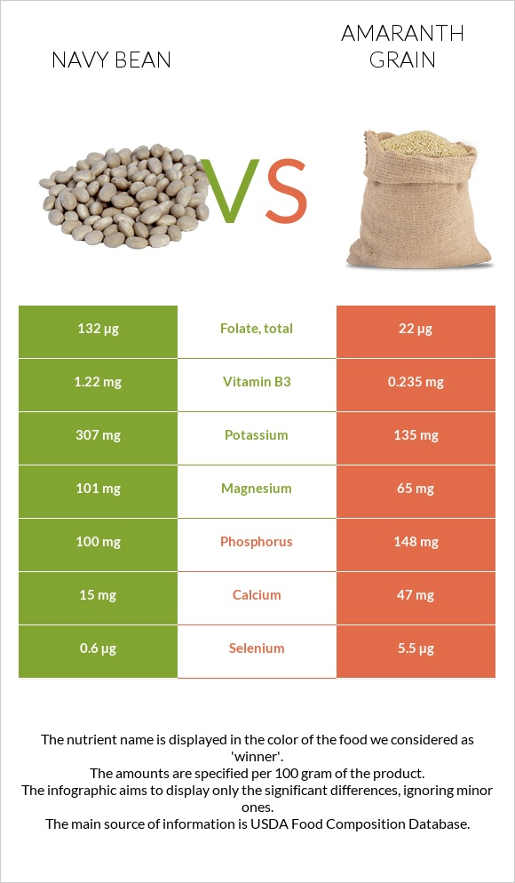 Navy bean vs Amaranth grain infographic