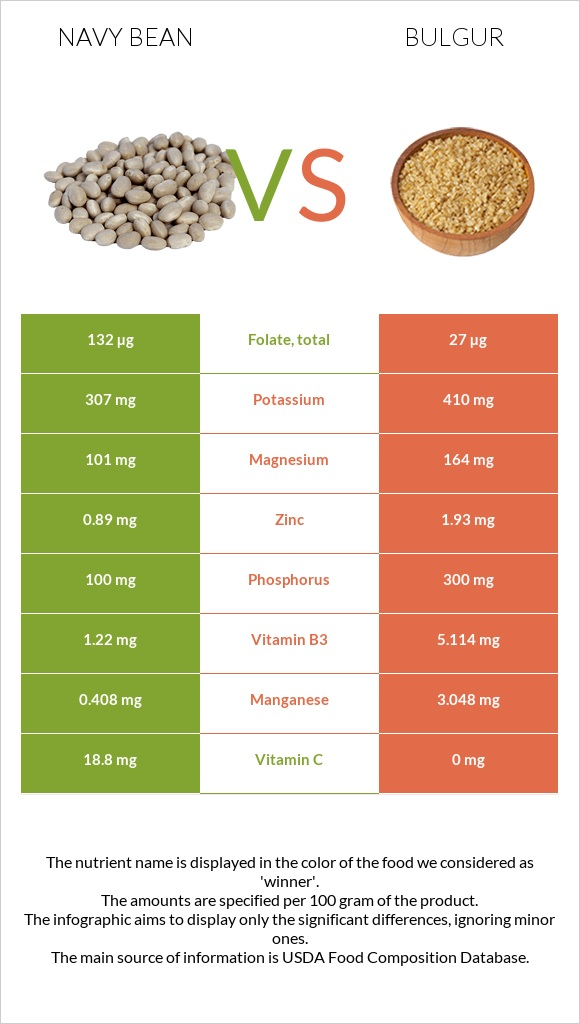 Navy bean vs Bulgur infographic