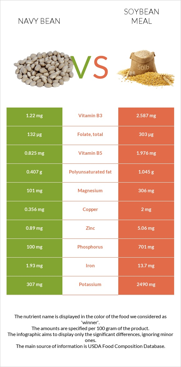 Navy bean vs Soybean meal infographic