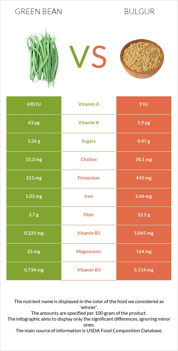 Green bean vs Bulgur infographic