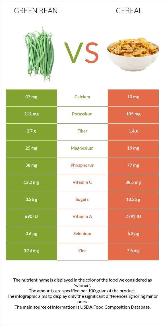 Green bean vs Cereal infographic