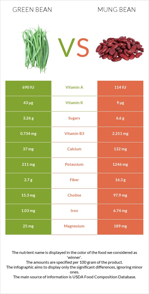Green bean vs Bean infographic