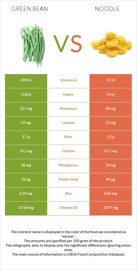 Green bean vs Noodle infographic