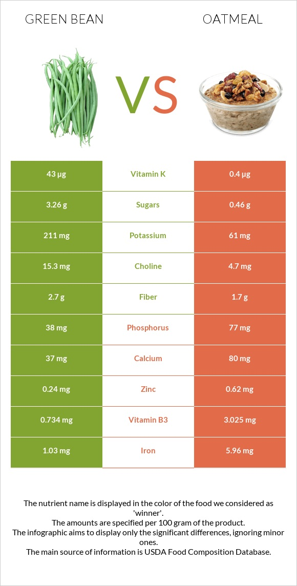 Green bean vs Oatmeal infographic