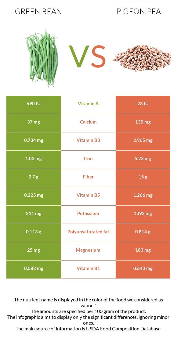 Green bean vs Pigeon pea infographic