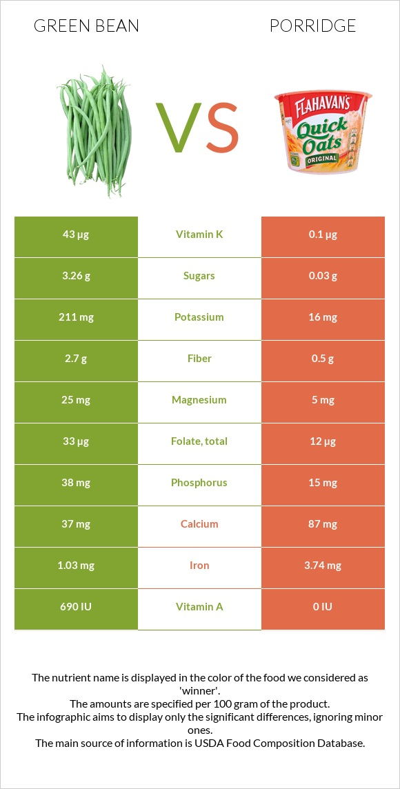 Green bean vs Porridge infographic