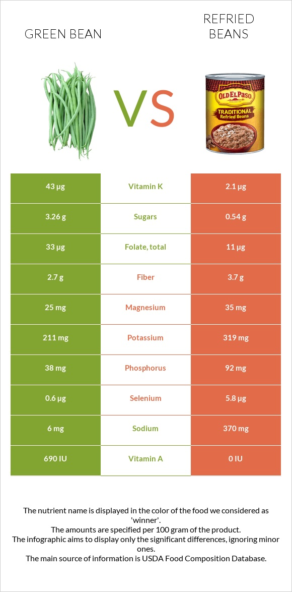 Green bean vs Refried beans infographic