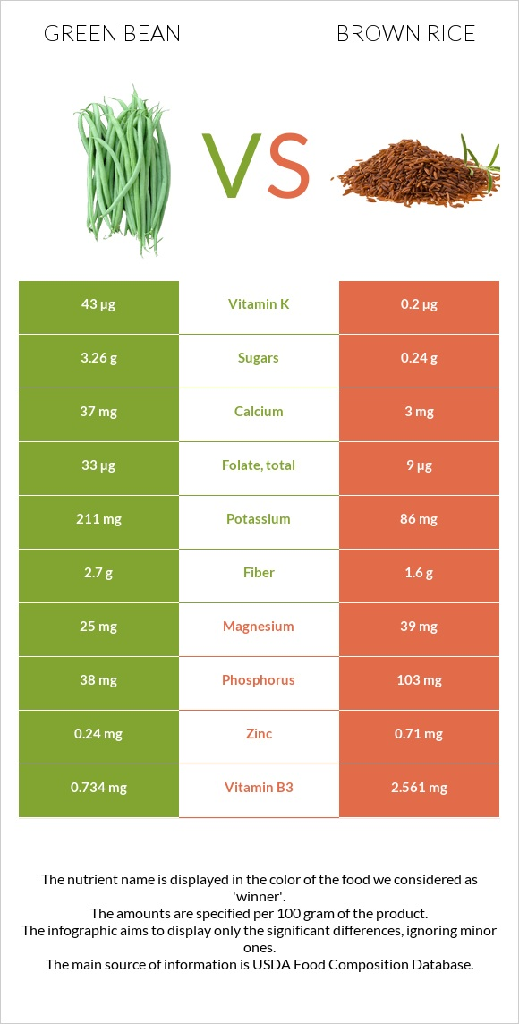 Green bean vs Brown rice infographic
