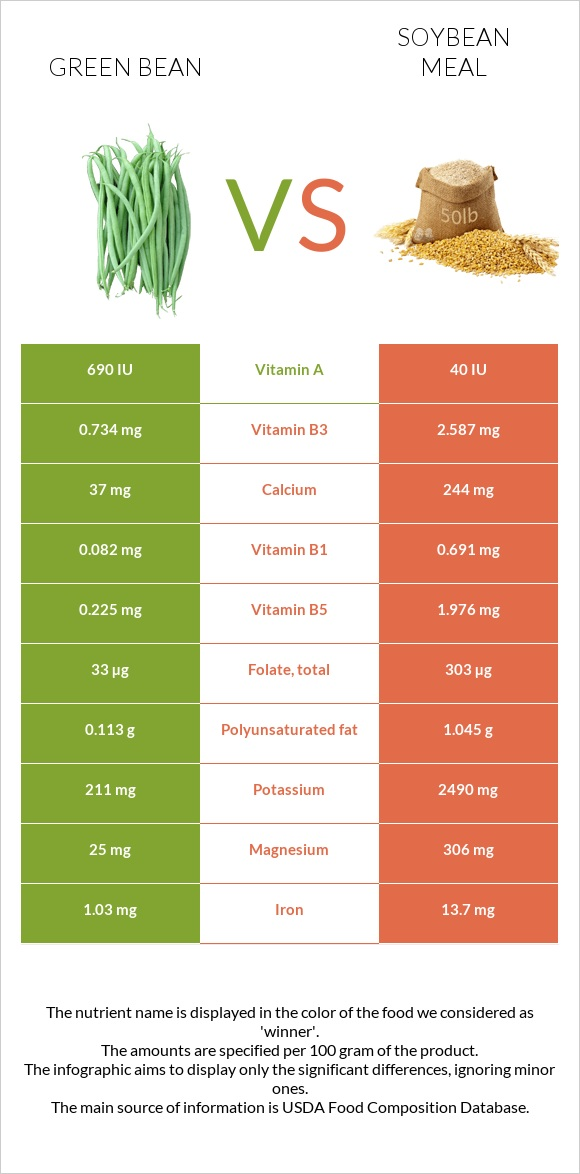 Green bean vs Soybean meal infographic
