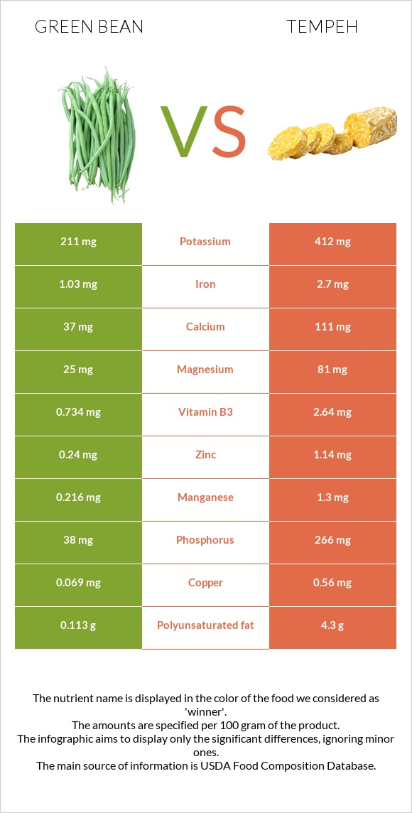 Green bean vs Tempeh infographic