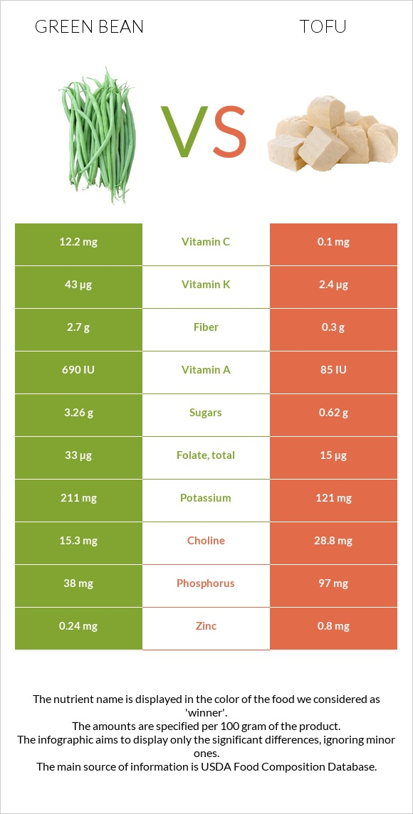 Green bean vs Tofu infographic