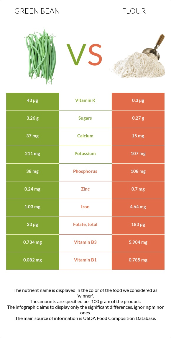 Green bean vs Flour infographic