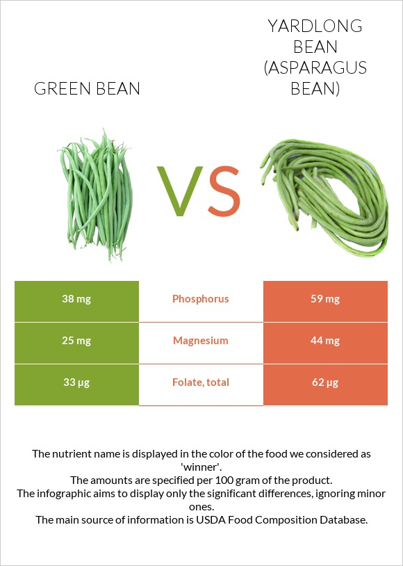 Green bean vs Yardlong bean (Asparagus bean) infographic