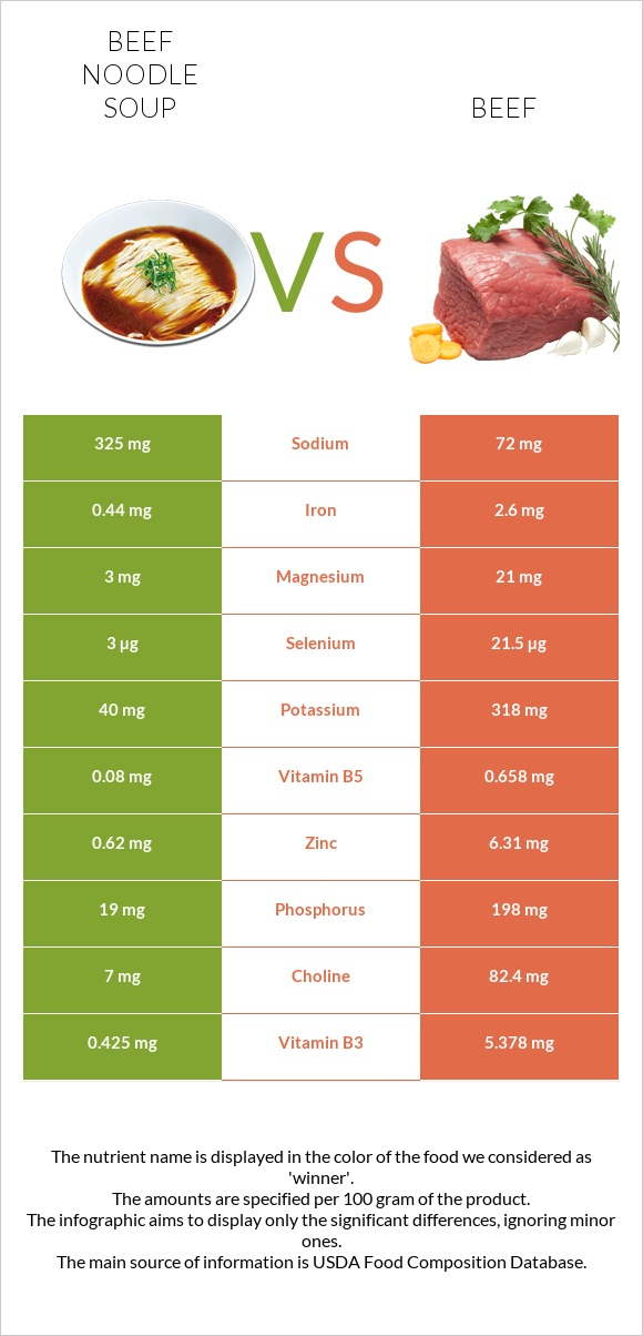 Beef noodle soup vs Beef infographic