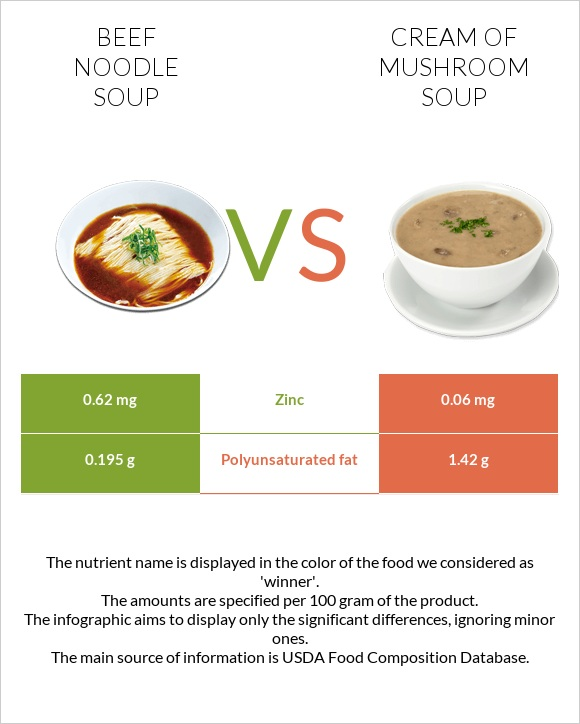 Beef noodle soup vs Cream of mushroom soup infographic