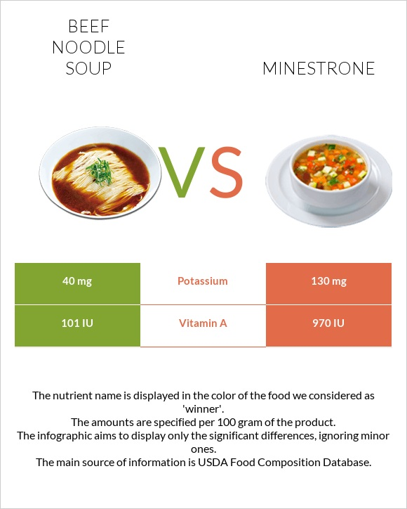 Beef noodle soup vs Minestrone infographic