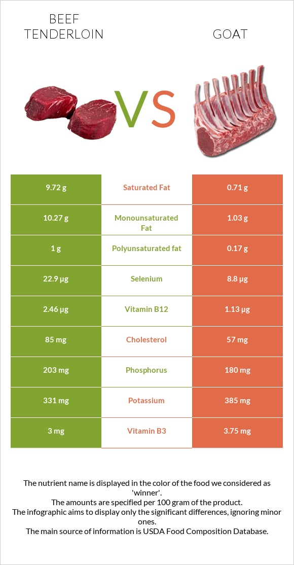 Beef tenderloin vs Goat infographic