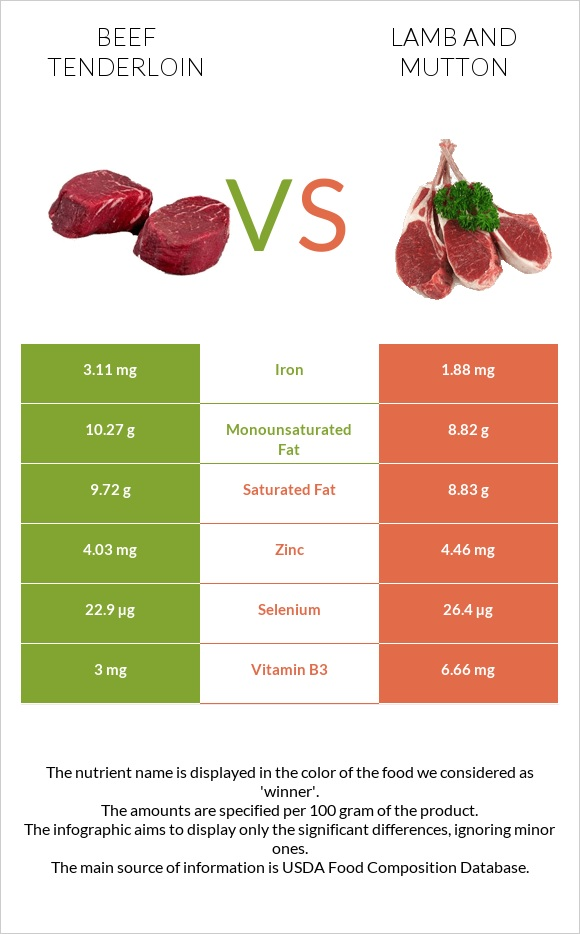 Beef tenderloin vs Lamb and mutton infographic
