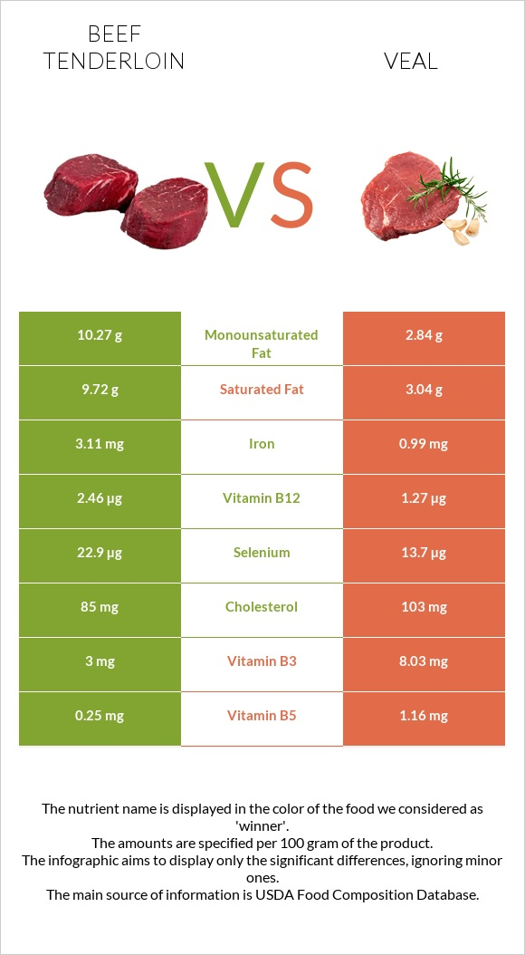 Beef tenderloin vs Veal infographic