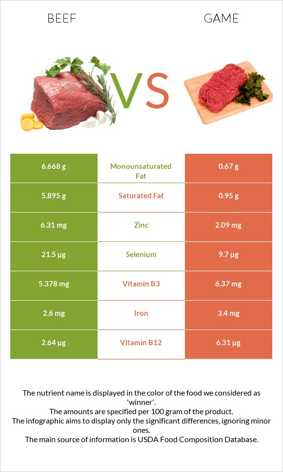 Beef vs Game infographic