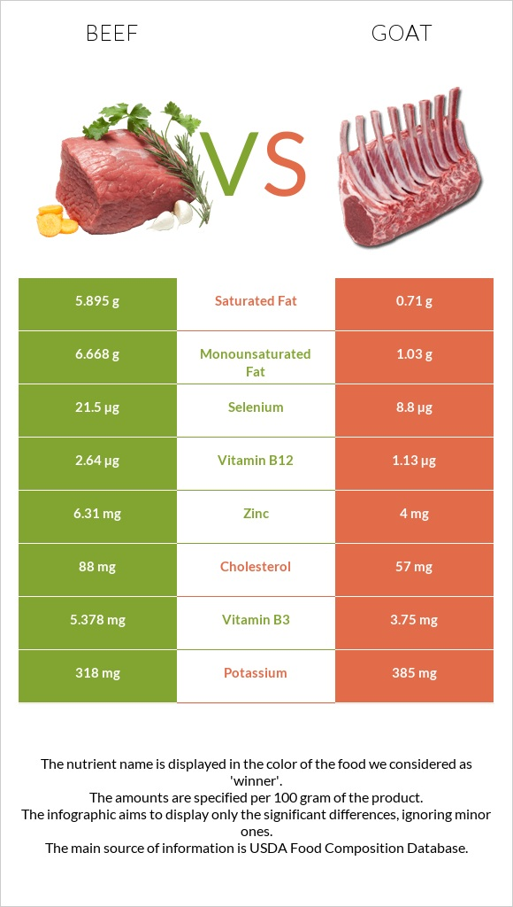 Beef vs Goat infographic