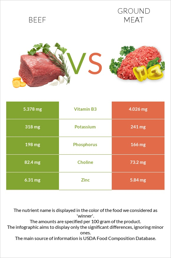 Beef vs Ground meat infographic