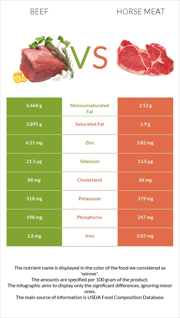 Beef vs Horse meat infographic