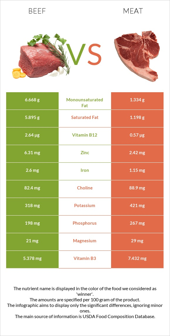 Beef vs Meat infographic