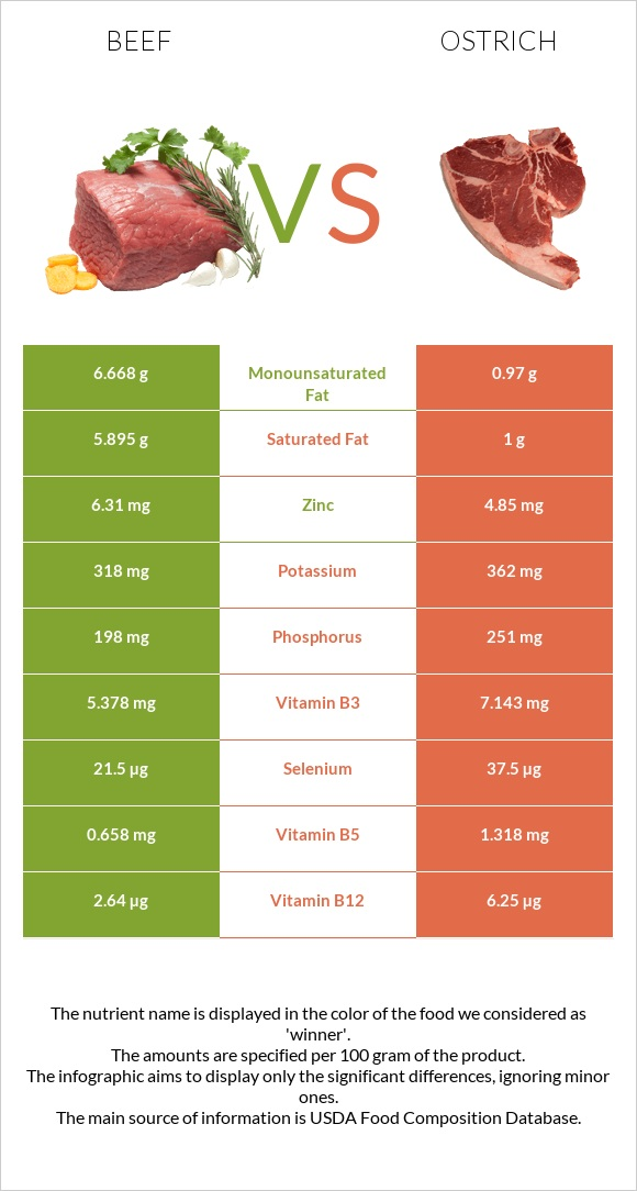 Beef vs Ostrich infographic