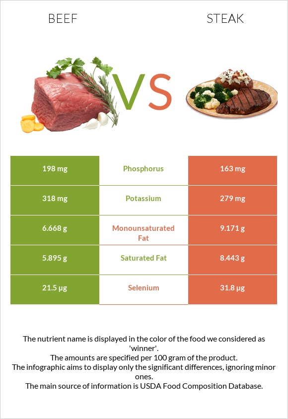 Beef vs Steak infographic