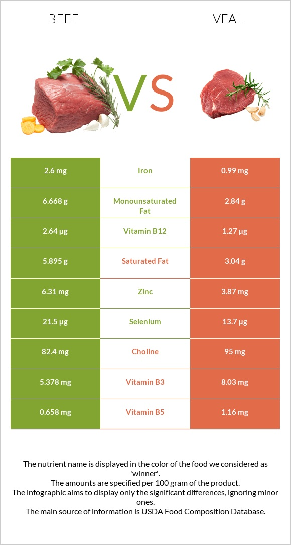 Beef vs Veal infographic