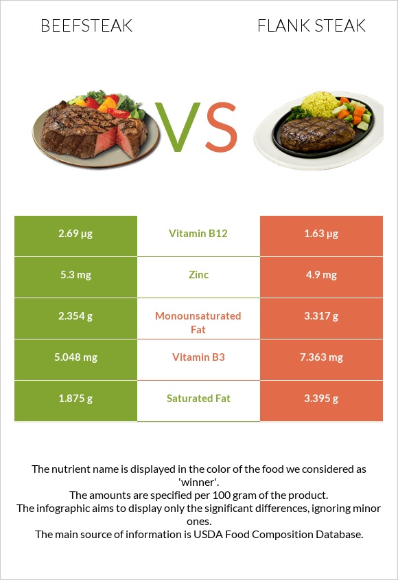 Beefsteak vs Flank steak infographic