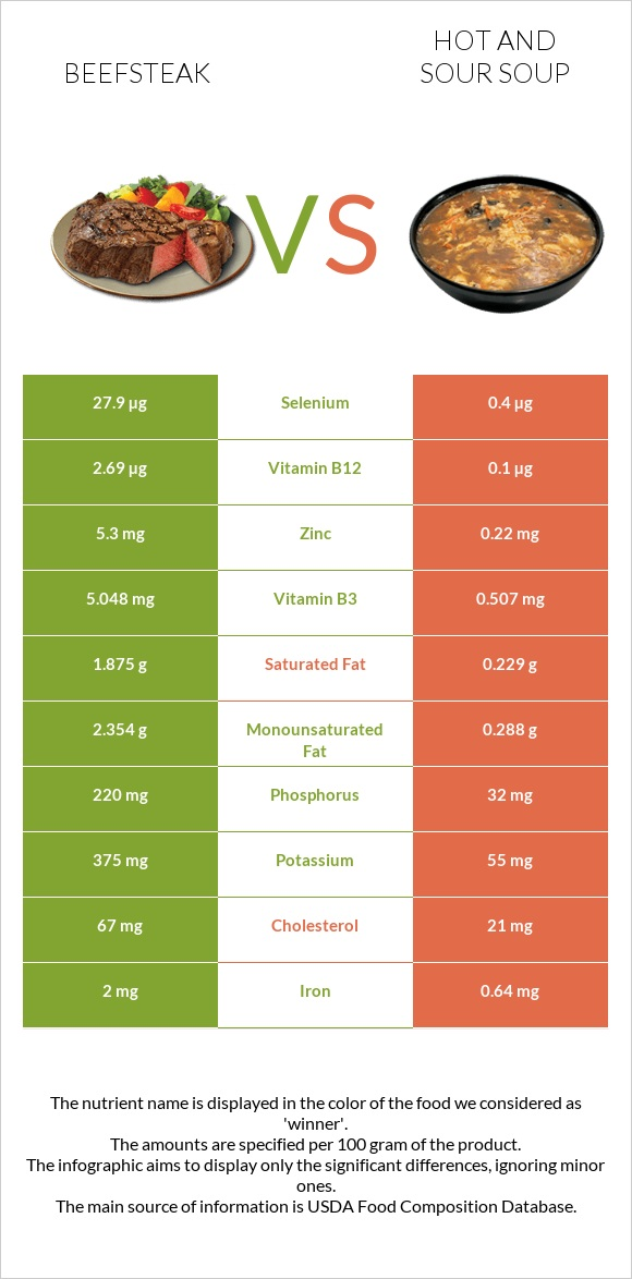 Beefsteak vs Hot and sour soup infographic