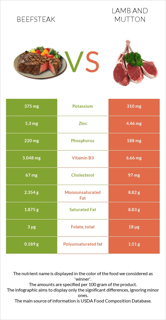 Beefsteak vs Lamb and mutton infographic