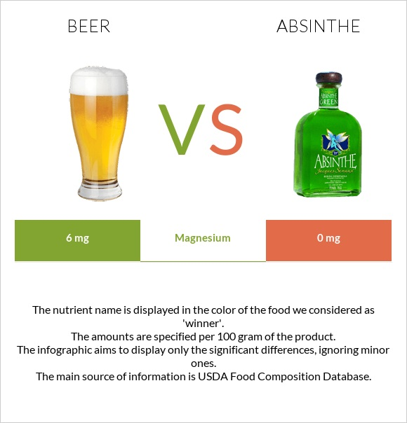 Beer vs Absinthe infographic