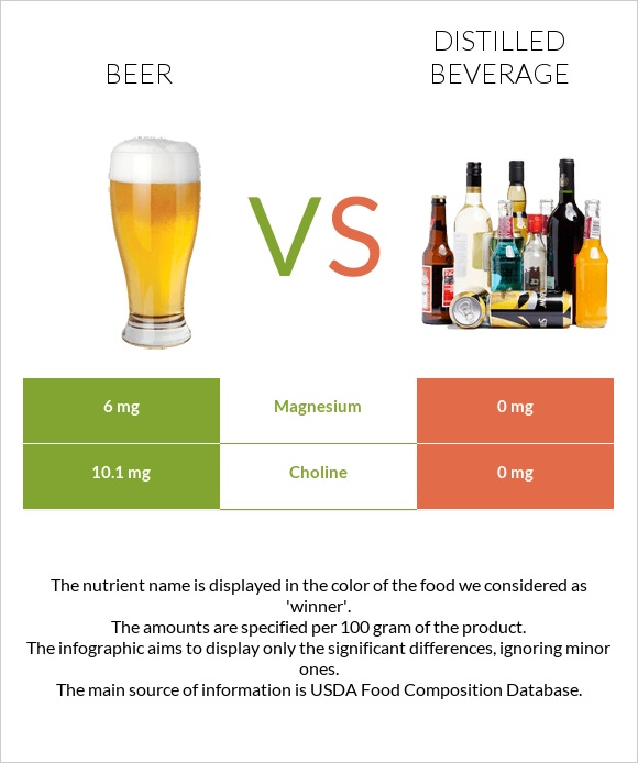 Beer vs Distilled beverage infographic