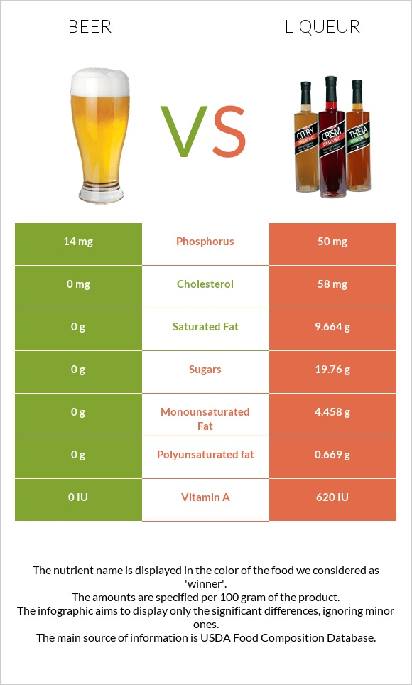 Beer vs Liqueur infographic