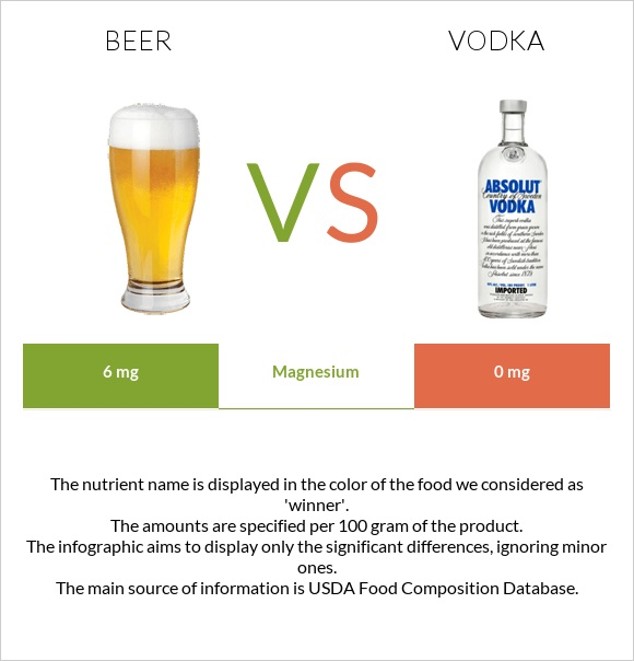 Beer vs Vodka infographic