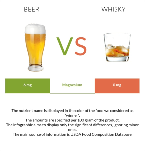 Beer vs Whisky infographic