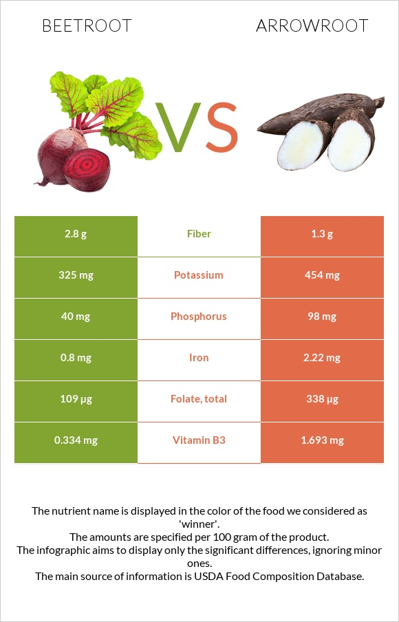 Beetroot vs Arrowroot infographic