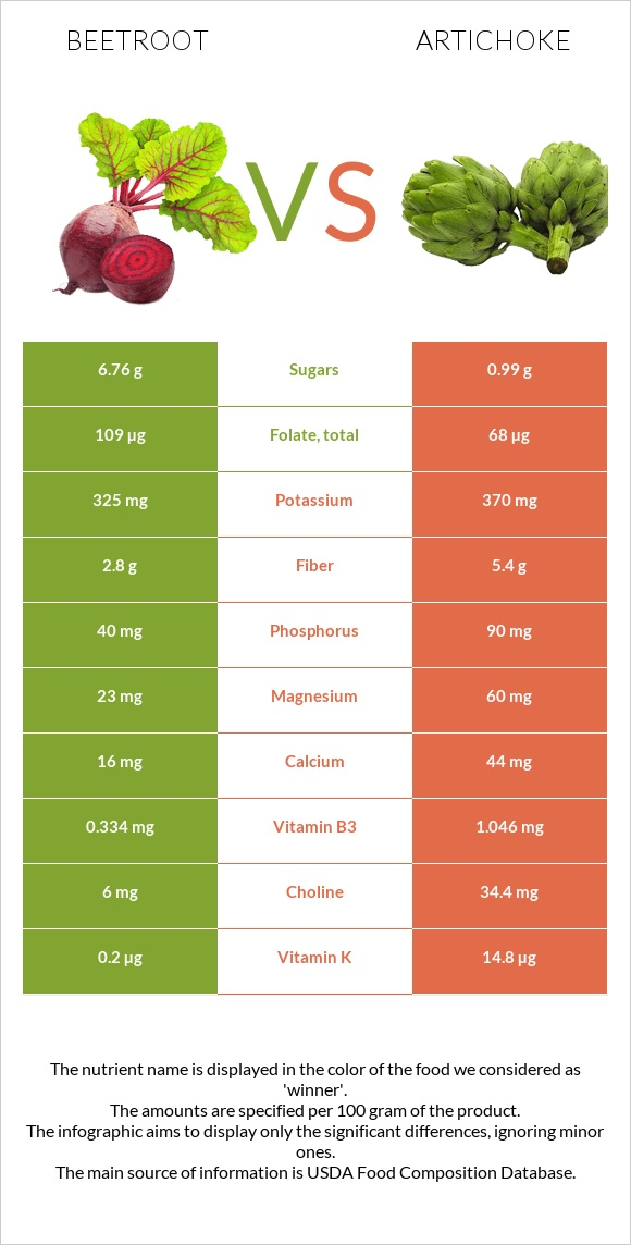 Beetroot vs Artichoke infographic