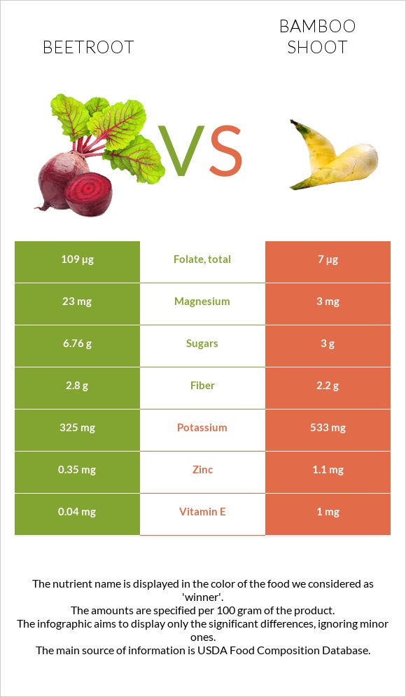 Beetroot vs Bamboo shoot infographic