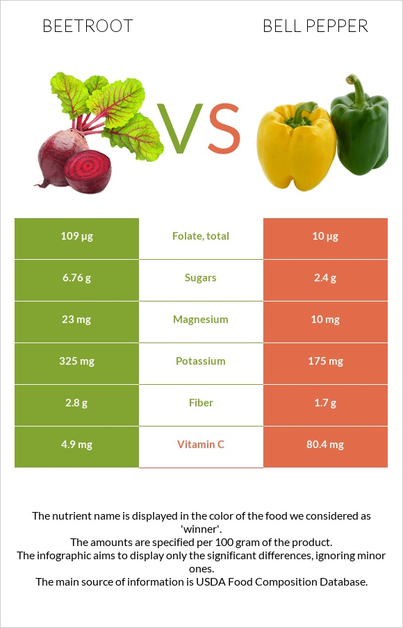 Beetroot vs Bell pepper infographic