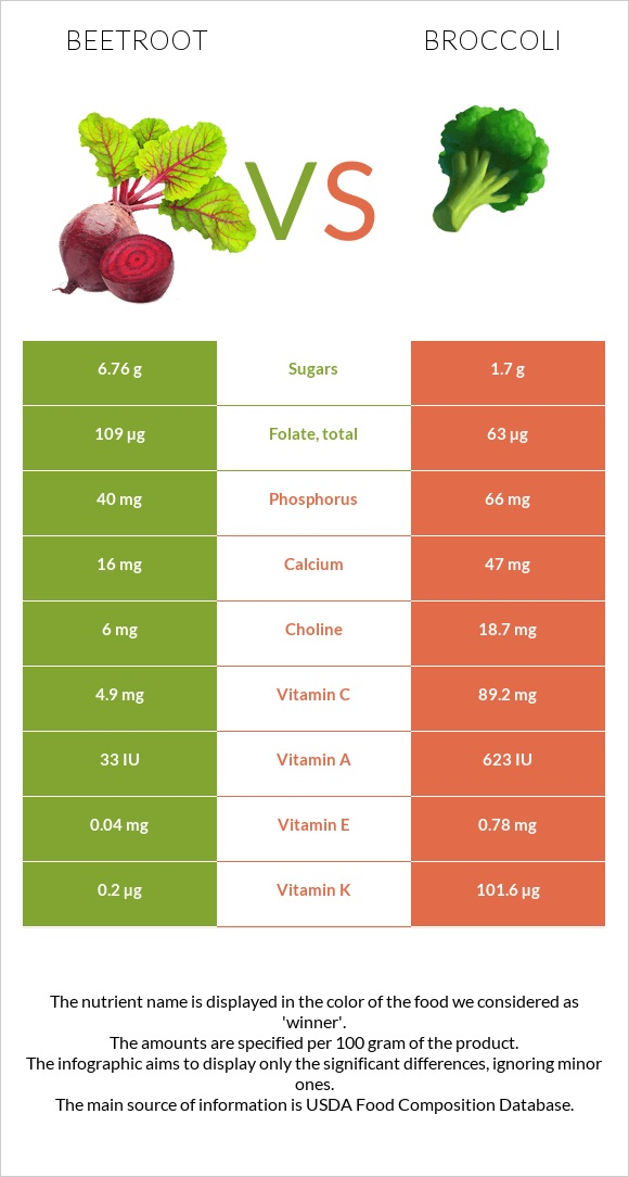 Beetroot vs Broccoli infographic