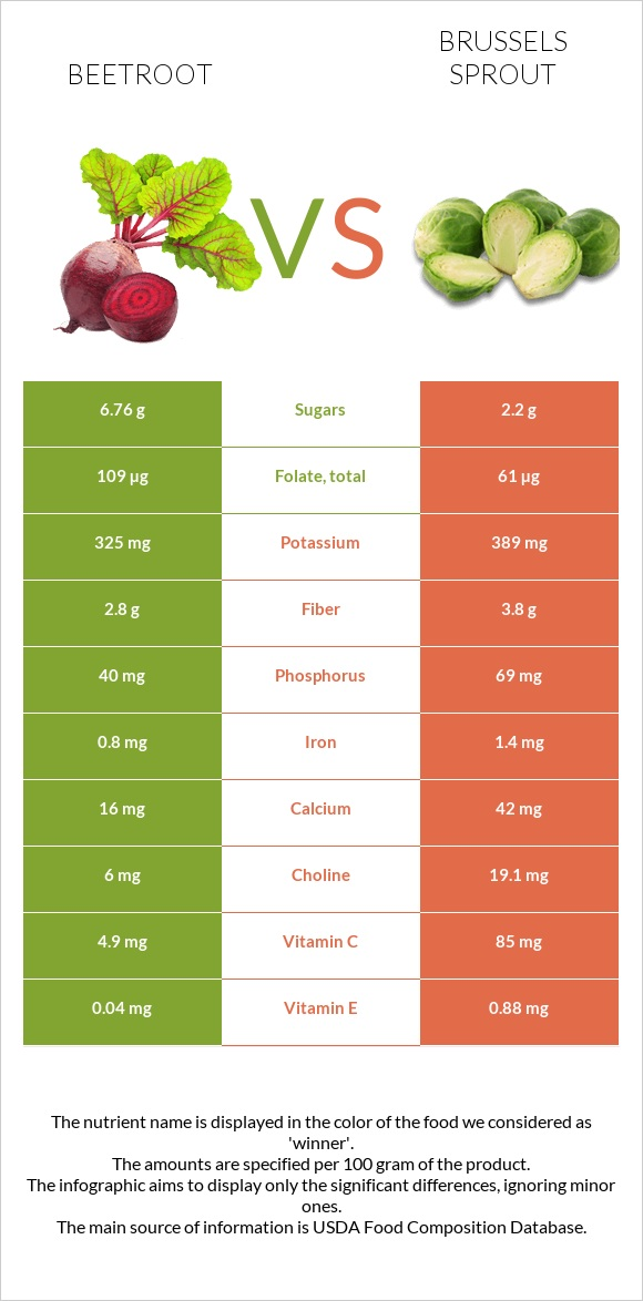 Beetroot vs Brussels sprout infographic